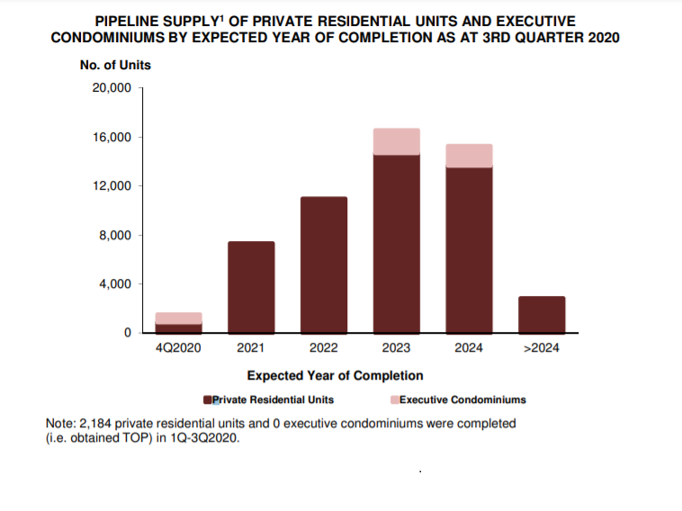 Core Region Pipeline Supply of Private Residential Units from 2020 to 2024 Graph