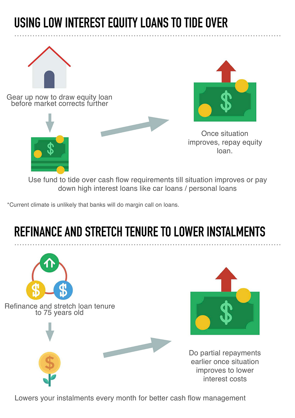 Low interest equity loans and Refinancing Infographic