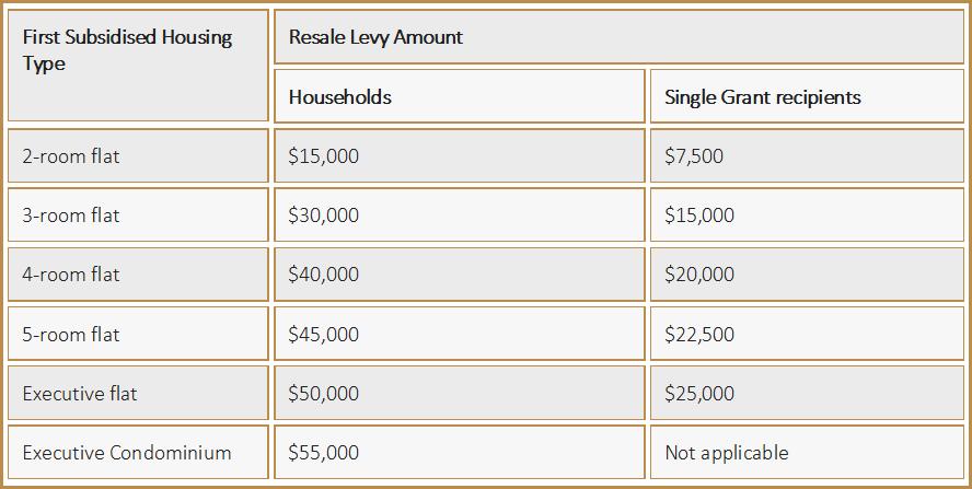 Singapore Resale Levy Amount
