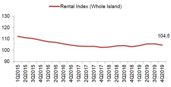 Singapore Rental Index 2015-2019