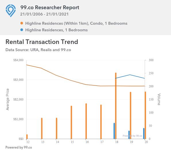 1 Bedroom Rental Transaction Trend
