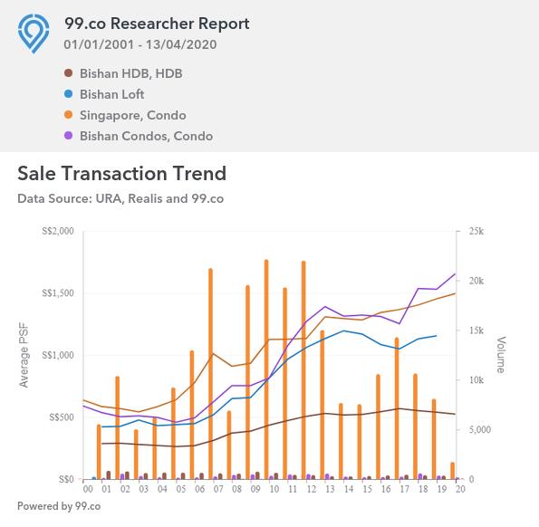 Sale Transaction Trend between Bishan Properties in Singapore