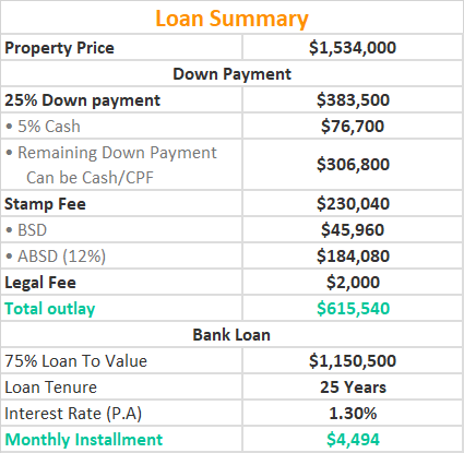 Treasure @ Tampines Loan Summary