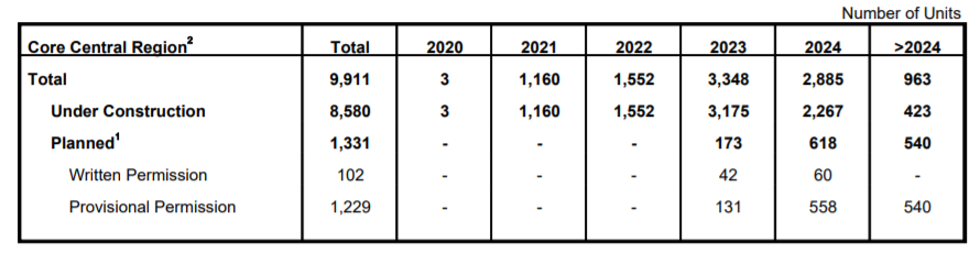Core Region Pipeline Supply of Private Residential Units from 2020 to 2024