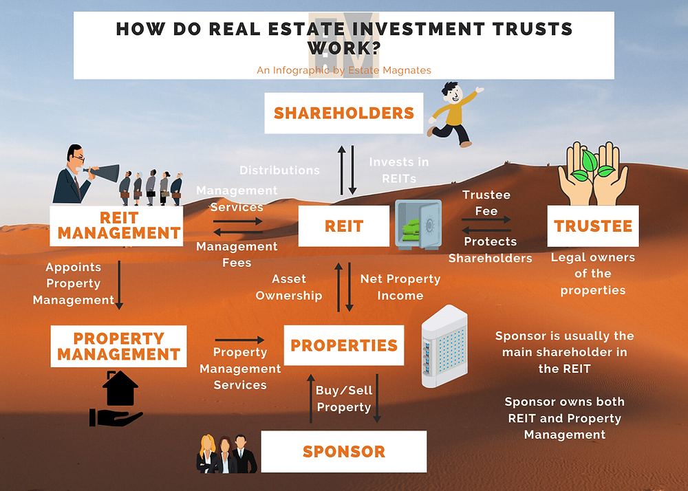 How Do Real Estate Investment Trusts Work?