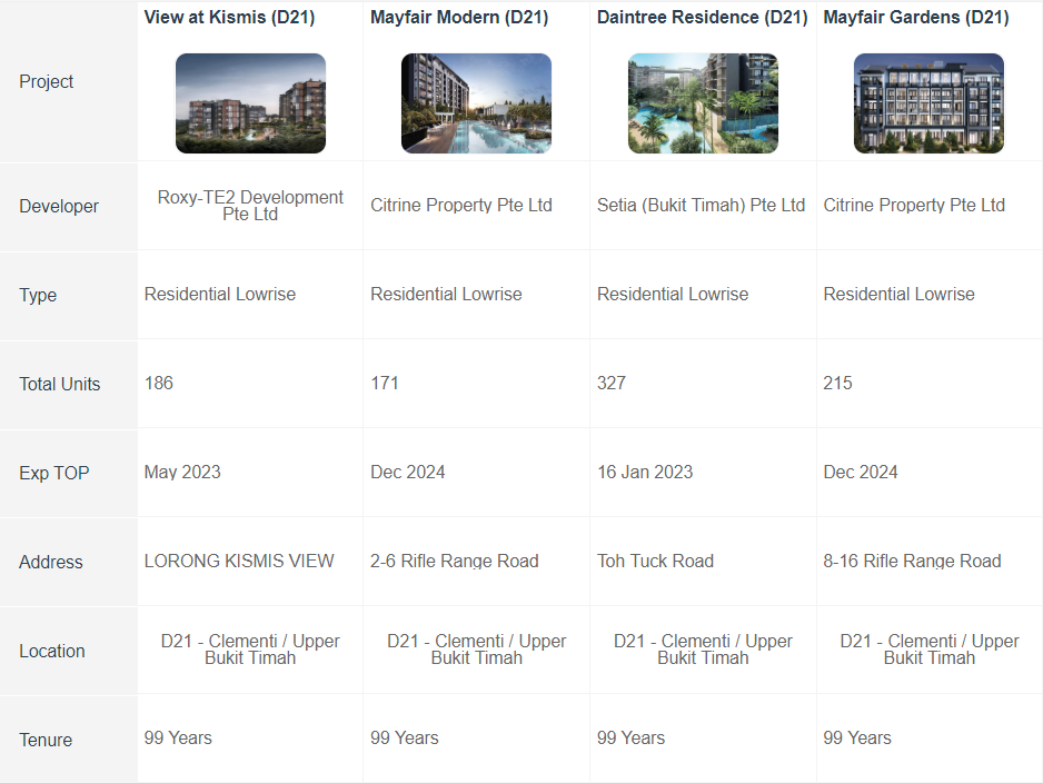Daintree Prices Comparison