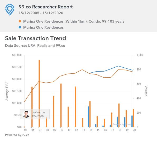 Marina One Residences Sales Transaction Trend