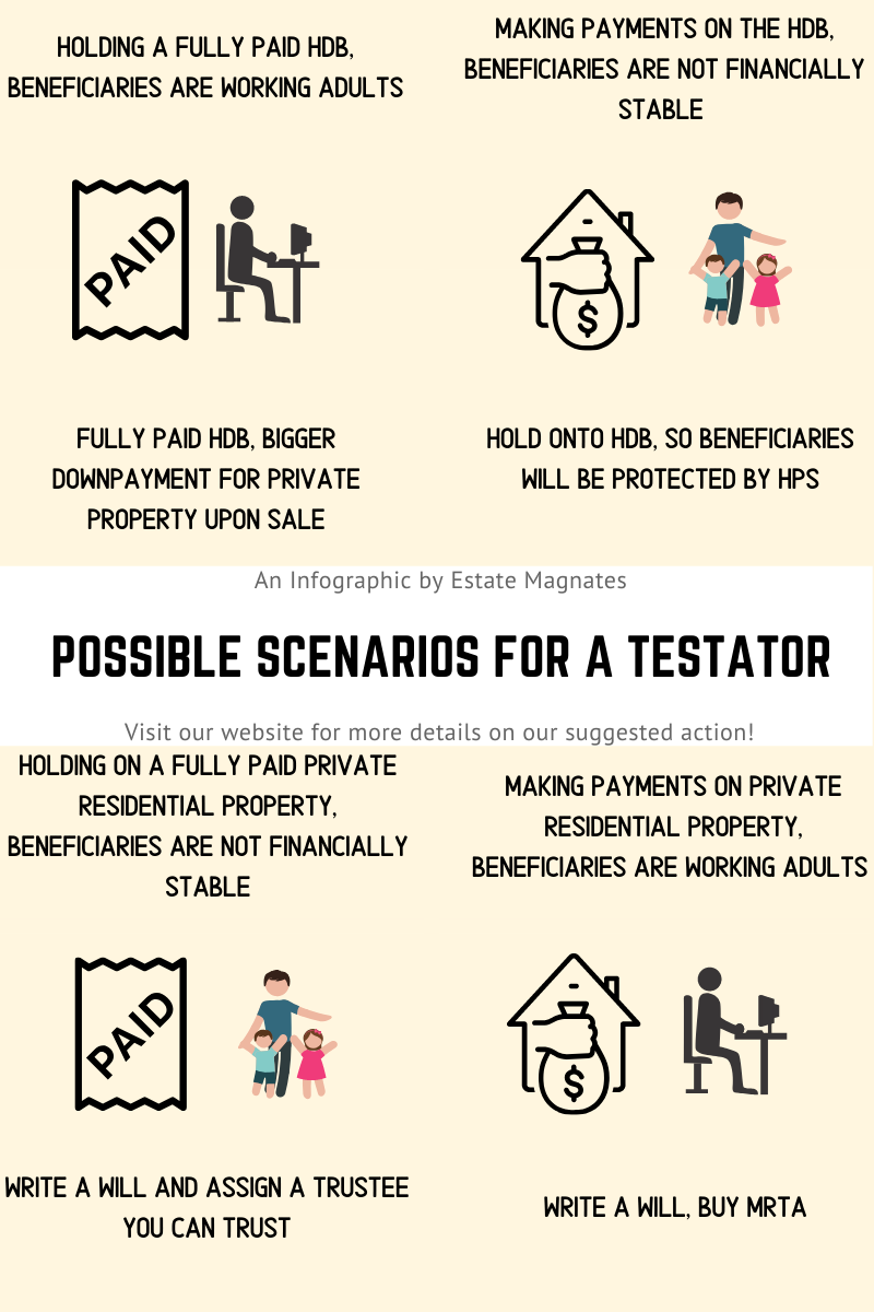 Possible scenarios for a testator and actions to take