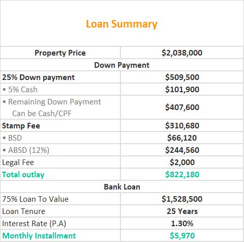 Kopar at Newton Loan Summary