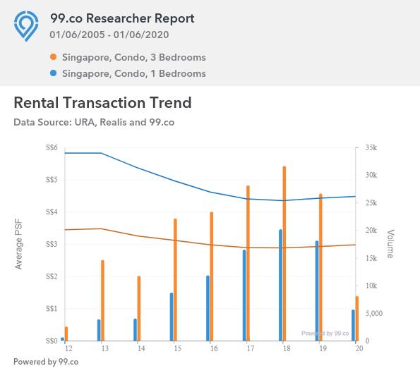 Rental Transaction Trend of 3BR units vs 1BR