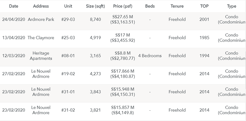 Prices across other condominium types