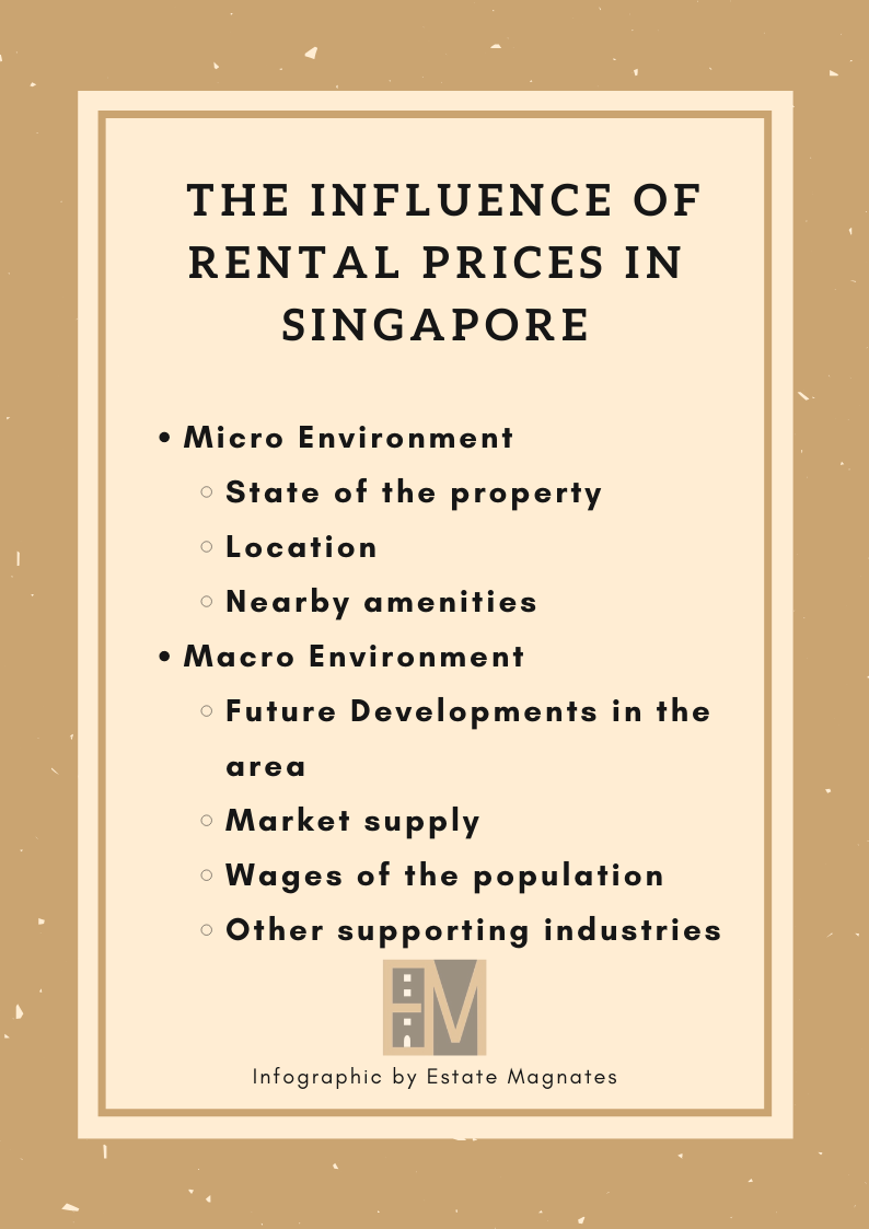 The Influence of Rental Prices in Singapore