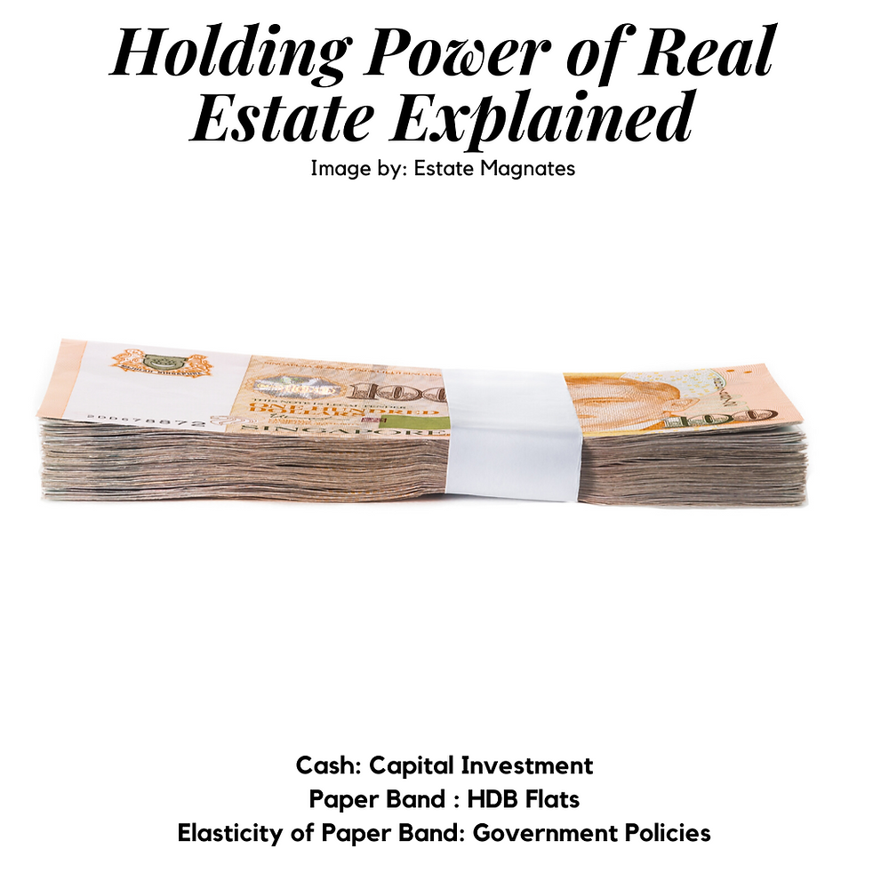 Holding Power of Real Estate Explained Paper Band