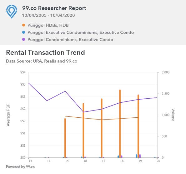 Rental Transaction Trend for Punggol Properties in Singapore