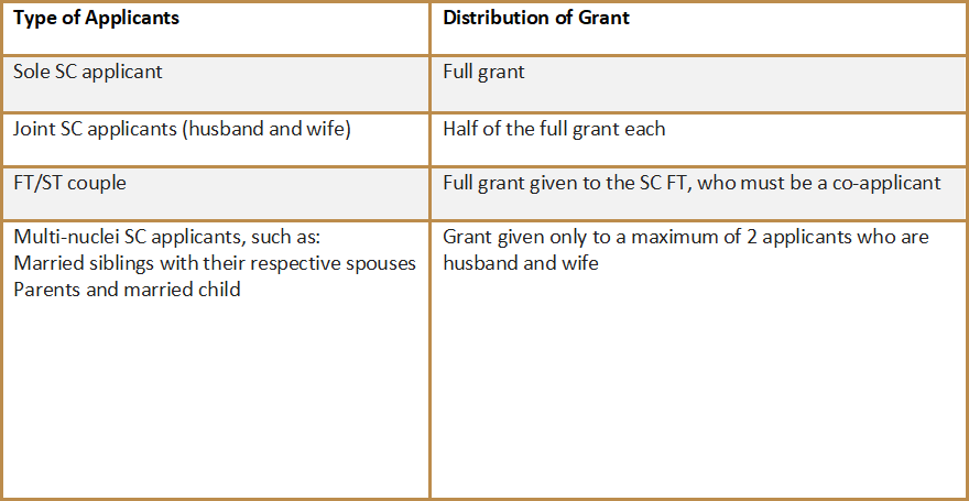 Distribution of Grant