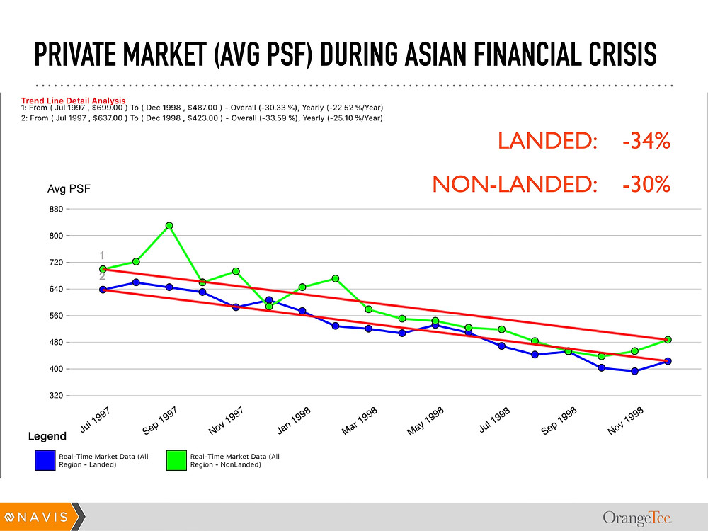 Gross movement of private market real estate prices during the Asian Financial Crisis