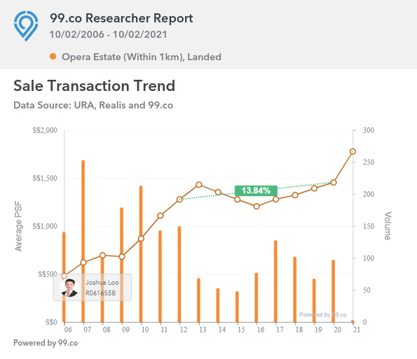 Sales Transaction Trend of Opera Estate