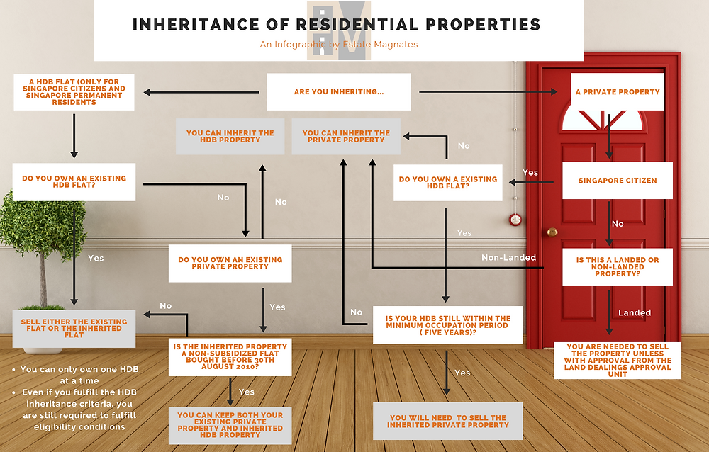 Flowchart on what you can do for you inheritance property in Singapore