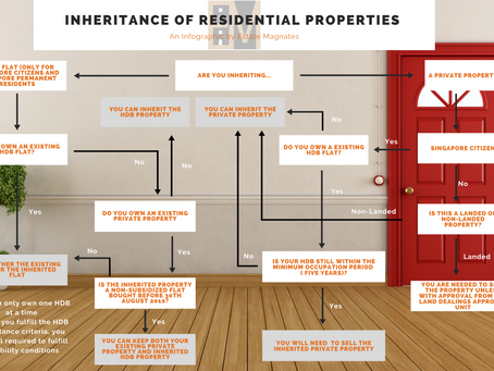 Residential Property Inheritance in Singapore, Things to Note