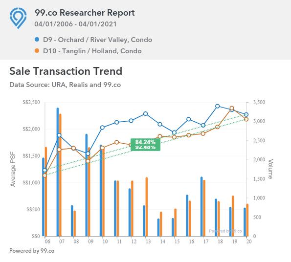 Sales Transaction Trend D9 vs D10