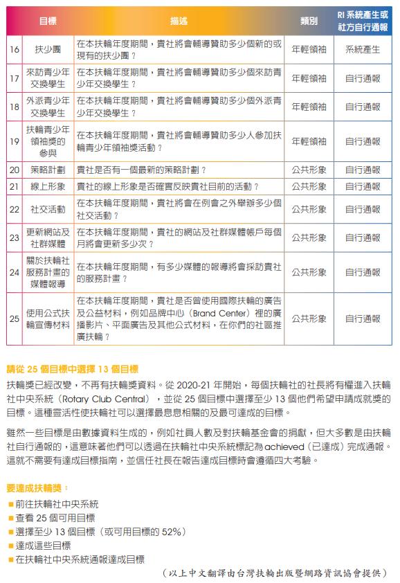 20-21國際扶輪獎2.PNG