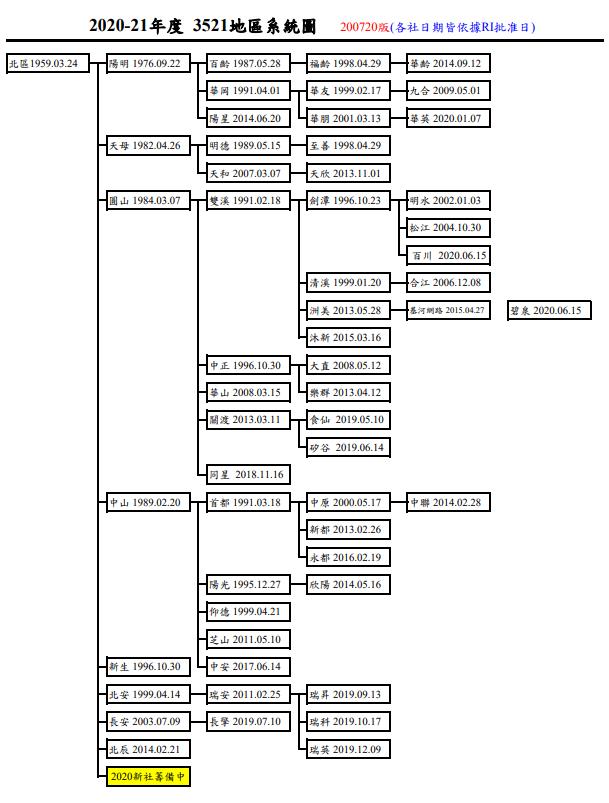3521地區系統圖.PNG
