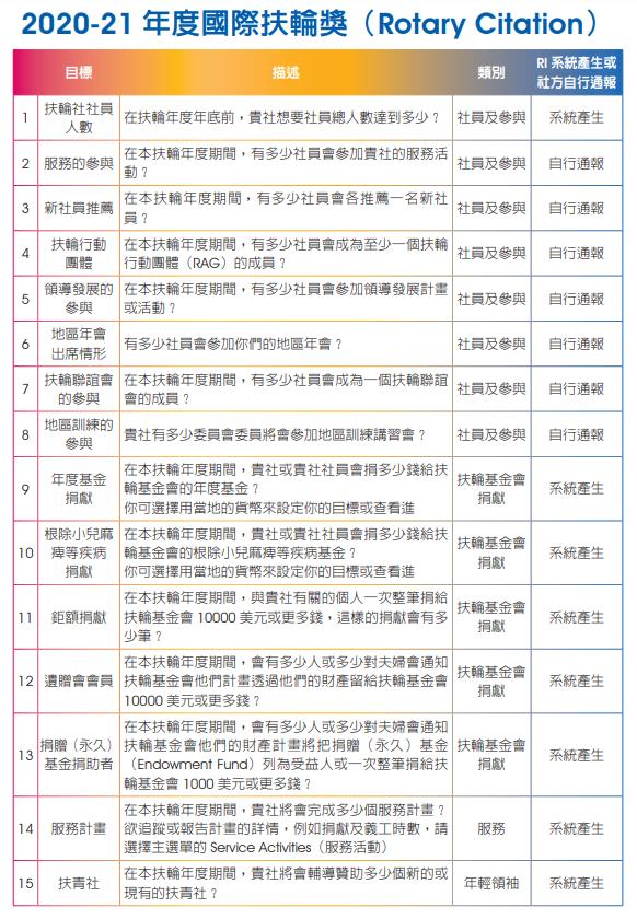 20-21國際扶輪獎1.PNG