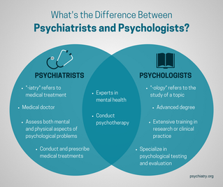 What is the difference between a Psychiatrist and Psychologist?