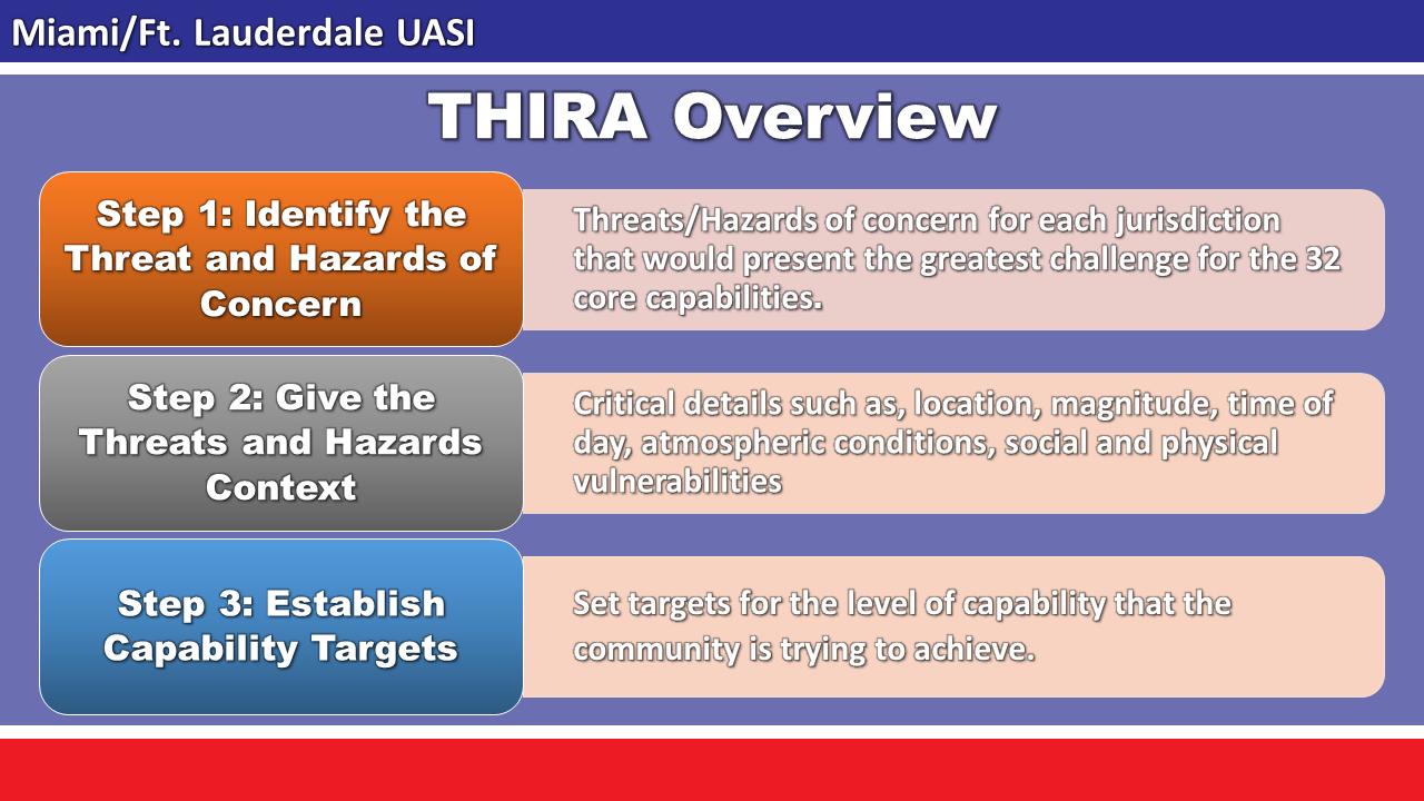 THIRA Overview