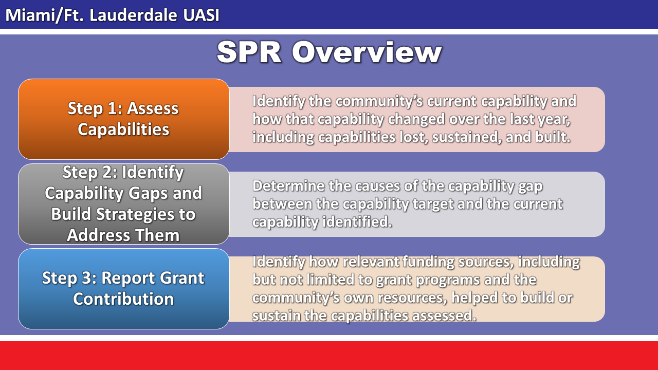 SPR Overview