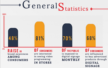 Digital Signage Statistics | Digital Signage 101