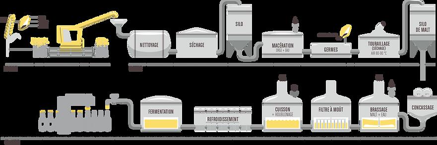Fabrication bières du Cabestan