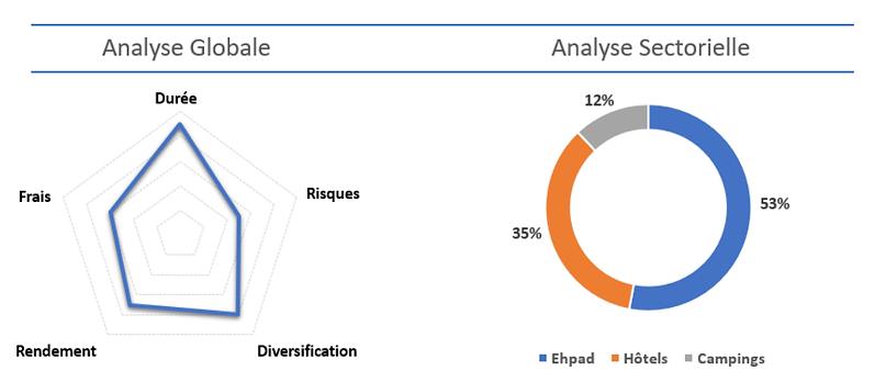 Analyse globale