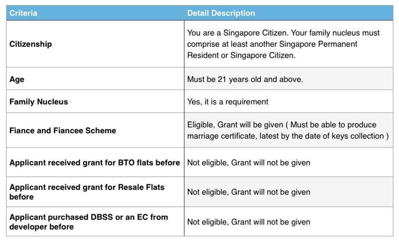 www.allaboutsgproperty.com cpf grant eligibility conditions