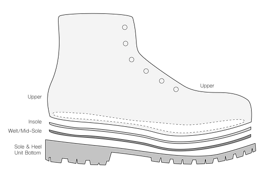 Anatomy of a Work Boot.png
