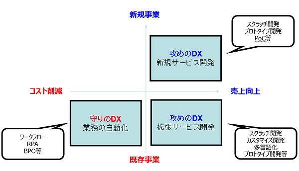 攻めと守りのDX.png