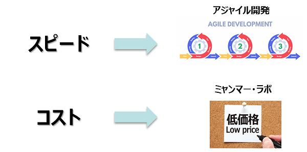 GIC DX Laboが解決.png