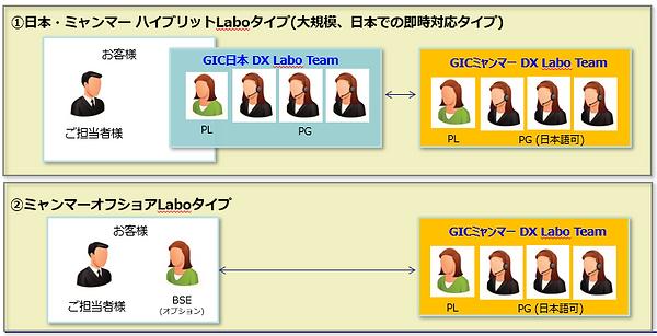 GIC DX Laboのベストプラクティス.png
