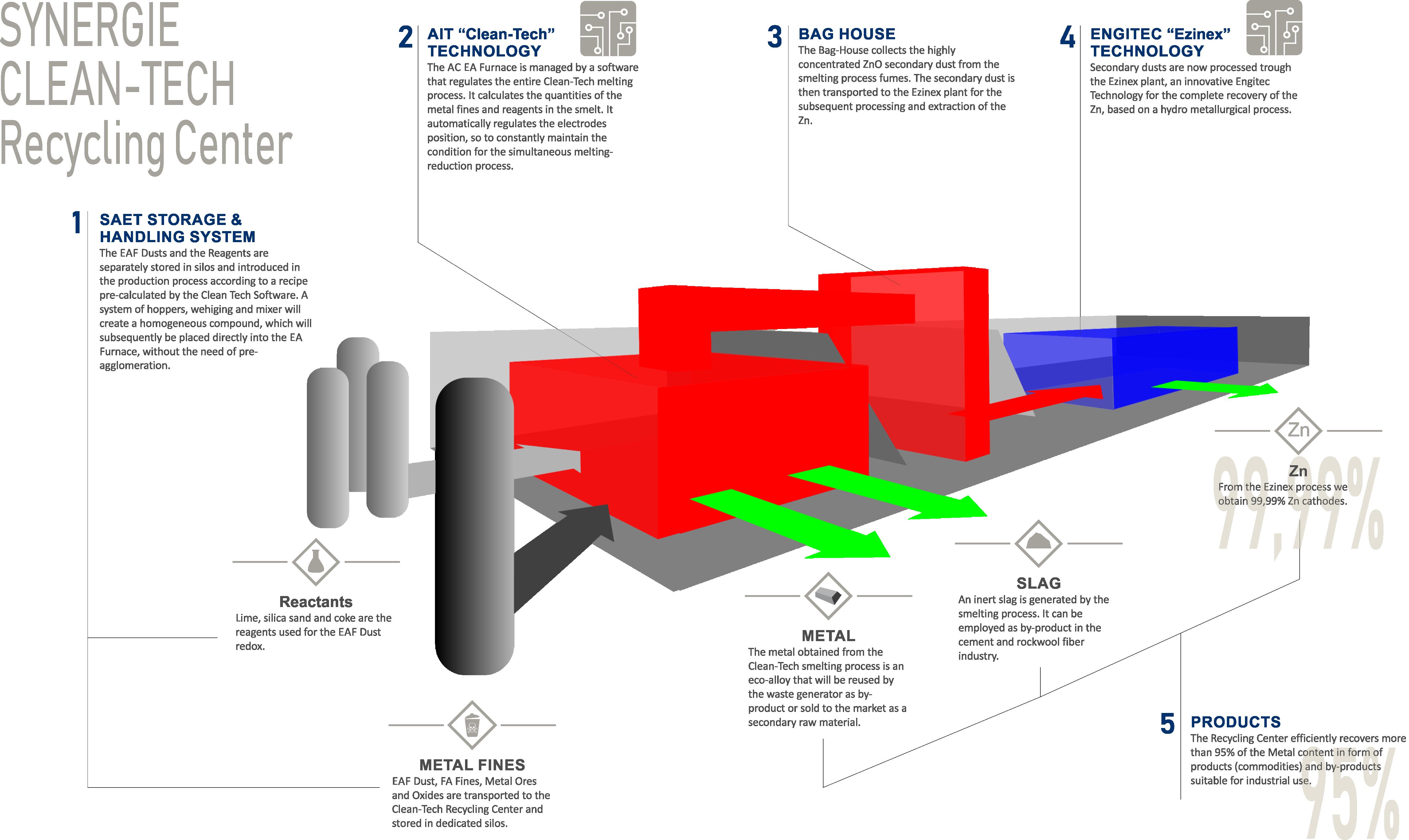 Schema Synergie CleanTech