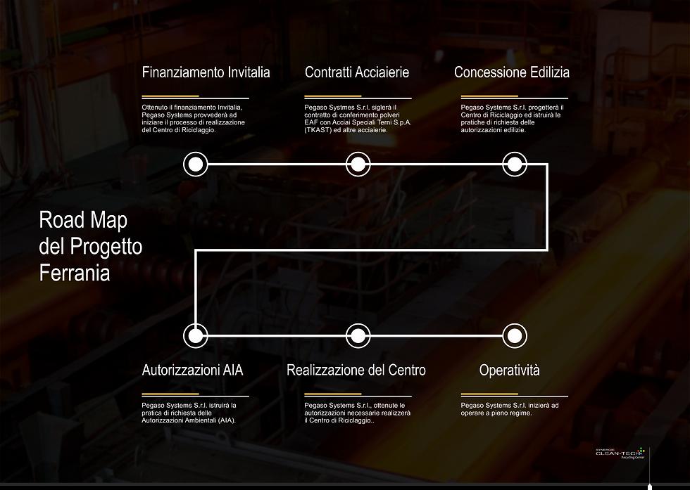 Road Map Progetto Ferrania.png