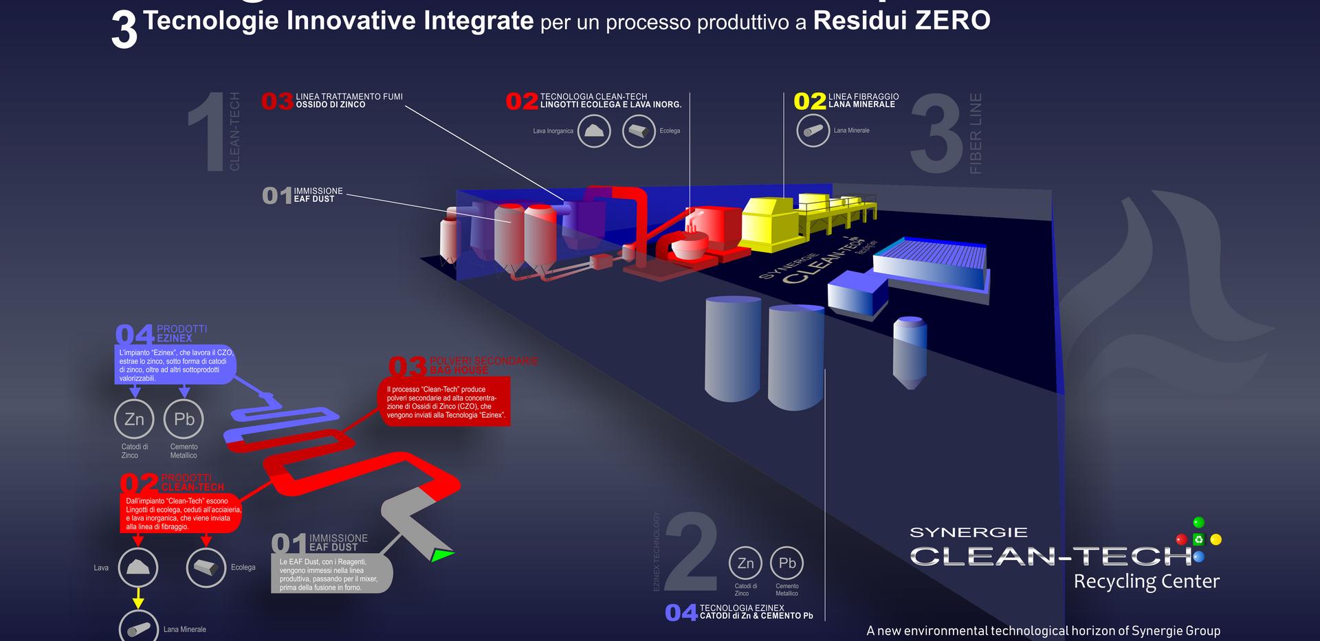 Synergie Clean-Tech L'Integrazione che non impatta