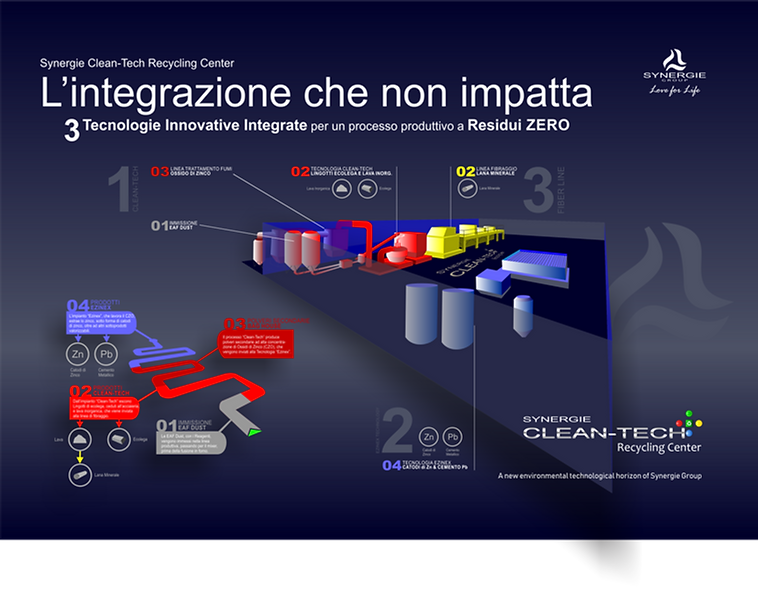 Synergie Clean-Tech L'Integrazione senza