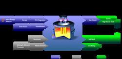 AIT Process Flow