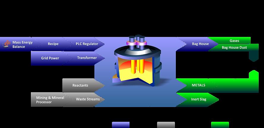 The Clean-Tech Process Flow