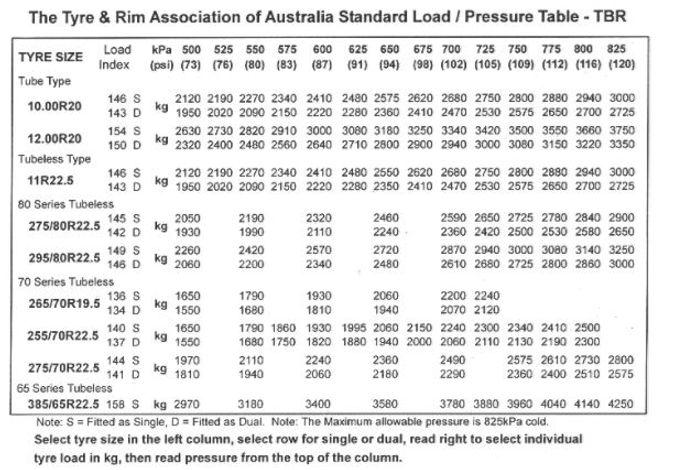 Big Wheels Truck Alignmnt | Tyre Pressure Chart