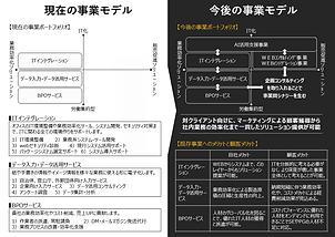 静岡県事業承継ネットワーク全体会議での発表資料を抜粋