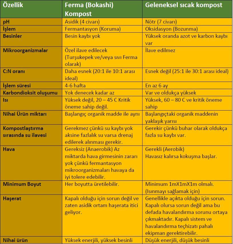 Ferma Kompost (Bokashi Kompost) ile Geleneksel Kompostun Karşılaştırılması
