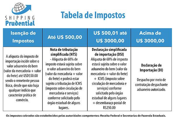 Tabela de Impostos - SP (002).jpg
