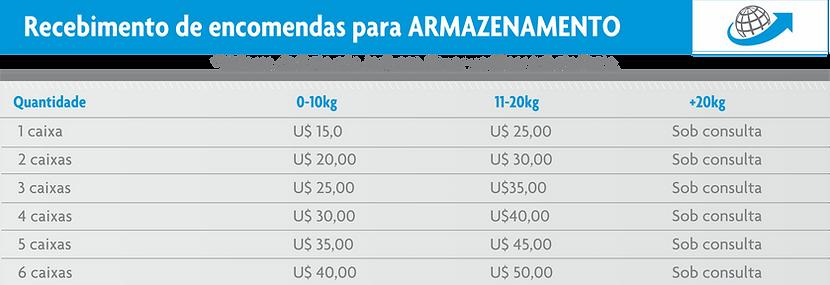 Valores para amazenamento e redirecionar compras internacionais, shipping prudential