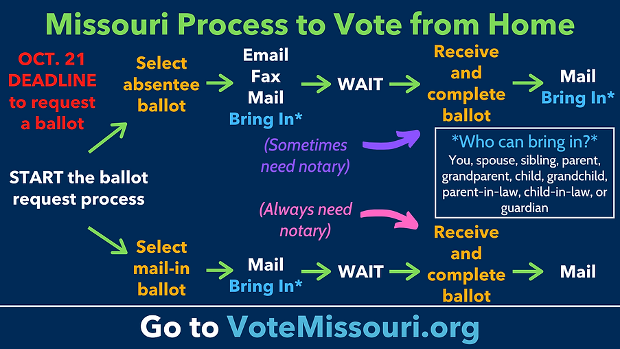 Vote Missouri (8).png